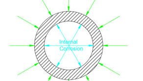 Tìm hiểu về vật liệu cùng kỹ sư đường ống Phần 01