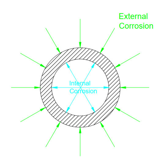 Internal and External Corrosion Factor