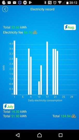 Electricity statistics