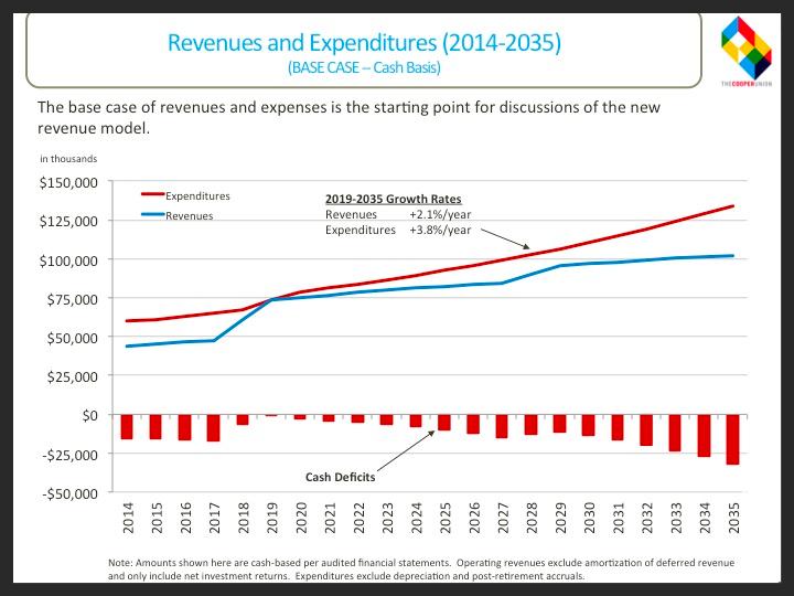 Revenues & Expenditures 2014-2035
