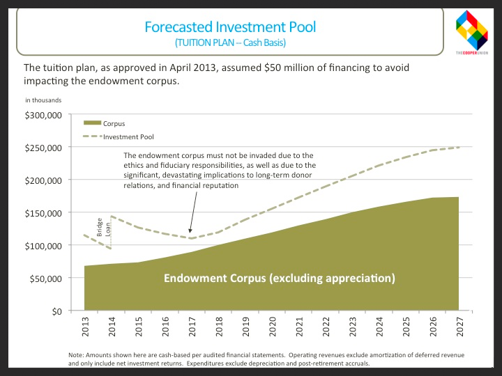 Forecasted Investment Pool