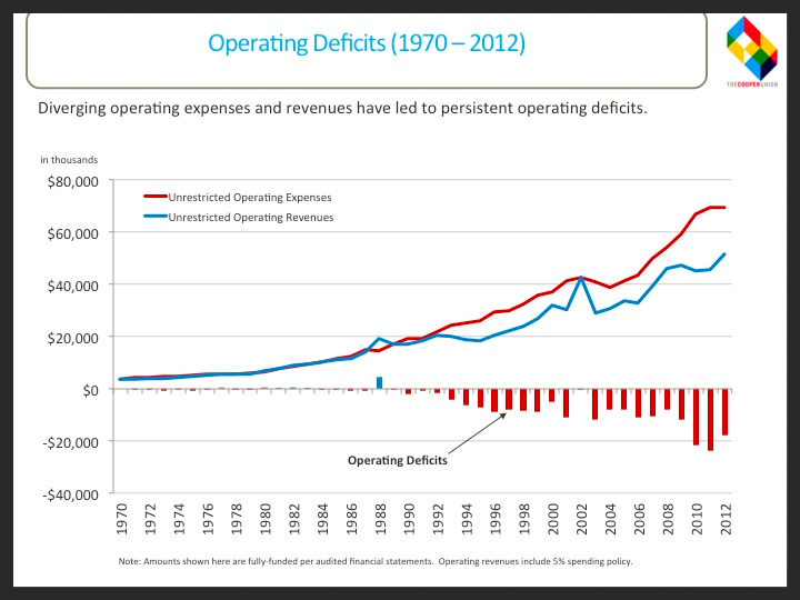 Operating Deficits (1970-2012)