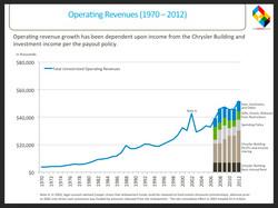 Operating Revenues (1970-2012)