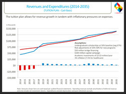 Revenues & Expenses (Tuition Plan)