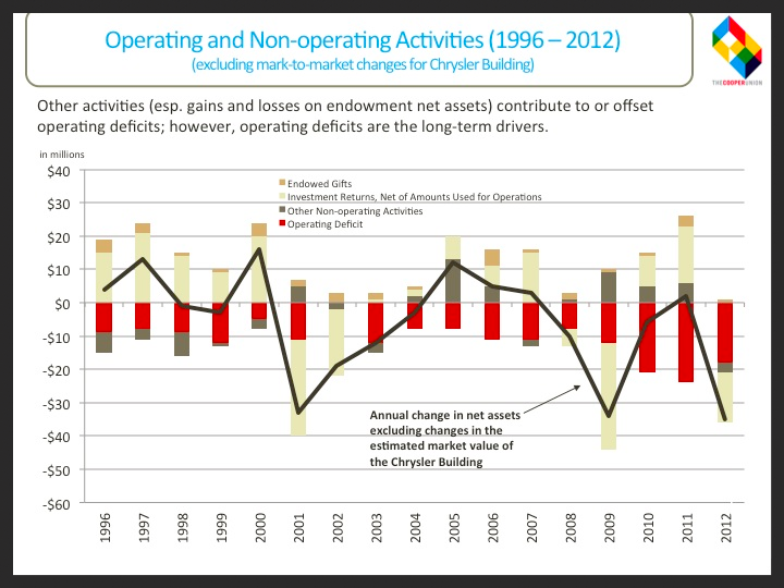 Operating/Non-operating Activities