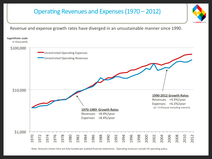Operating Revenues and Expenses