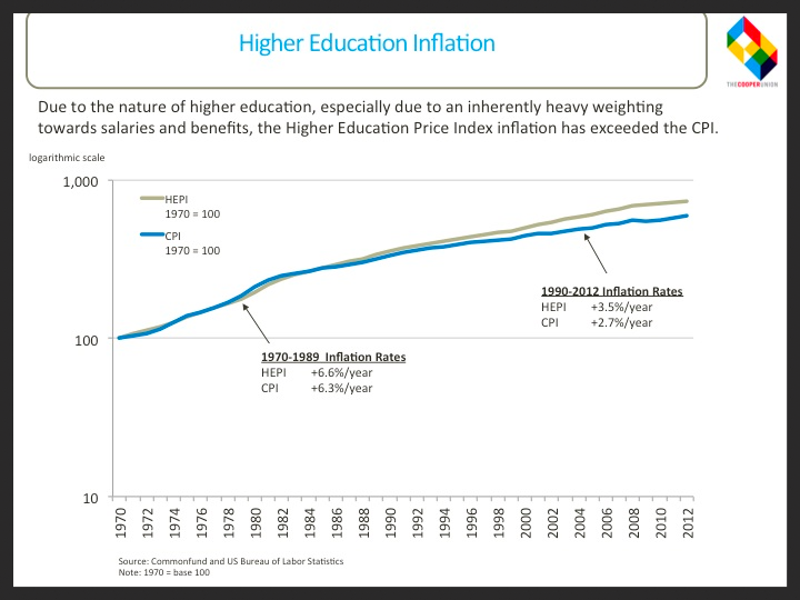 Higher Education Inflation