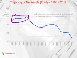 The dot com bubble