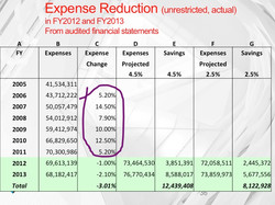 Rising expenses leading to FY2011
