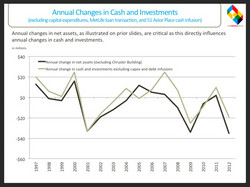 Annual Changes in Cash & Investments