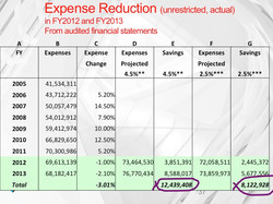 Inflation adjusted expense savings