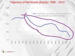 Decline of net assets