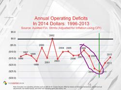 Ballooning deficits post 2008