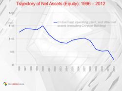 Declining assets