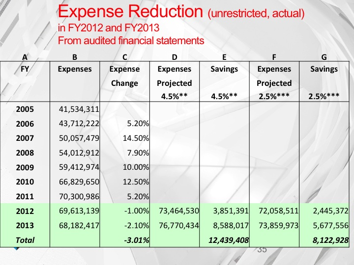 Expense reduction