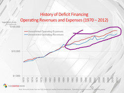 Deficits in the 1990s