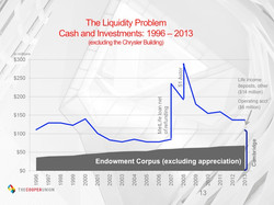 The Liquidity Problem