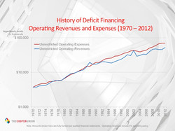 History of deficit financing.