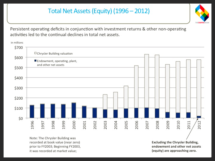 Total Net Assets (Equity)