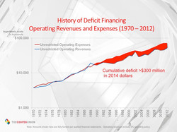 Accumulated deficits