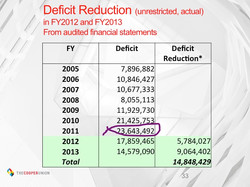 The highest deficit in FY2011