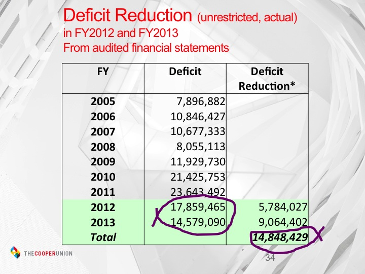 Deficit reduction in FY2012 and 2013