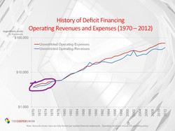 Deficits in the 1970s