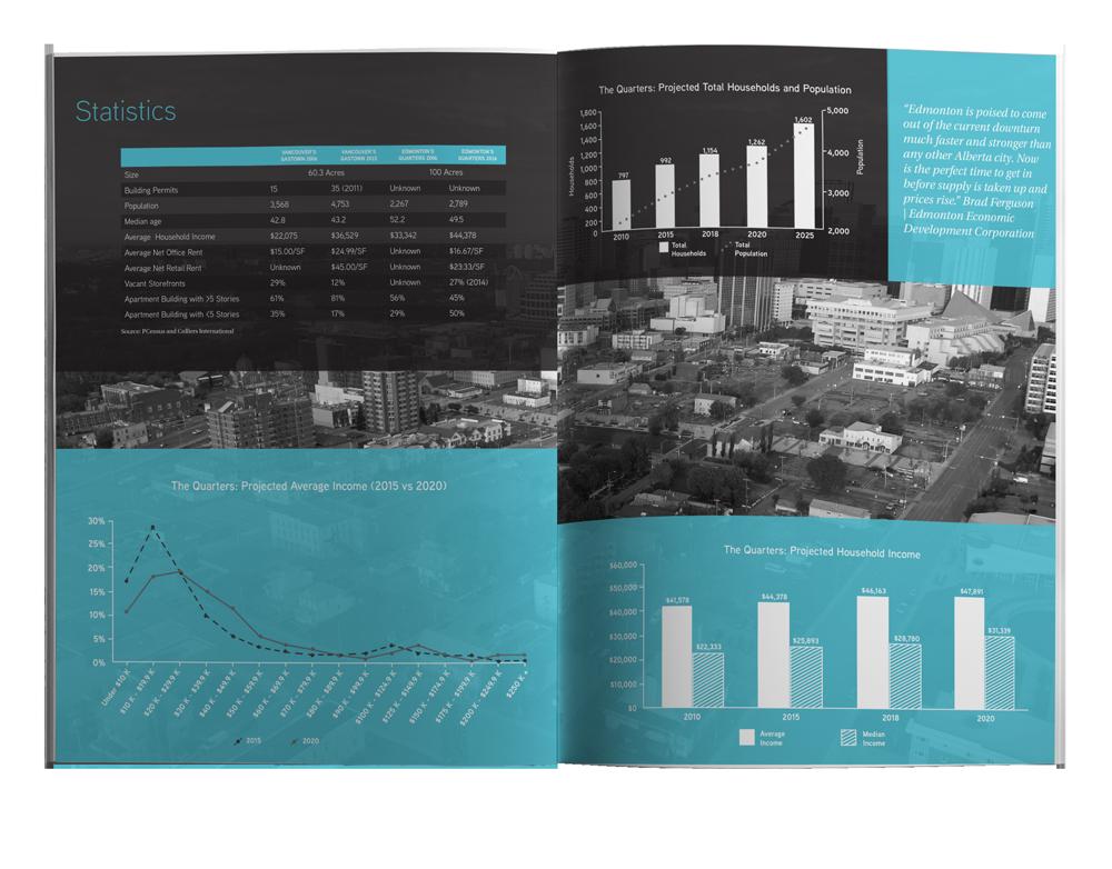 Gastown in Oil City Report