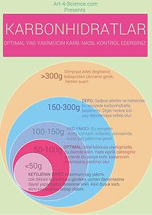 Karbonhidratlar beslenme diyet