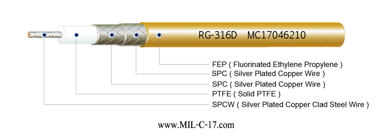 M17/152-RG316D Low PIM Cable