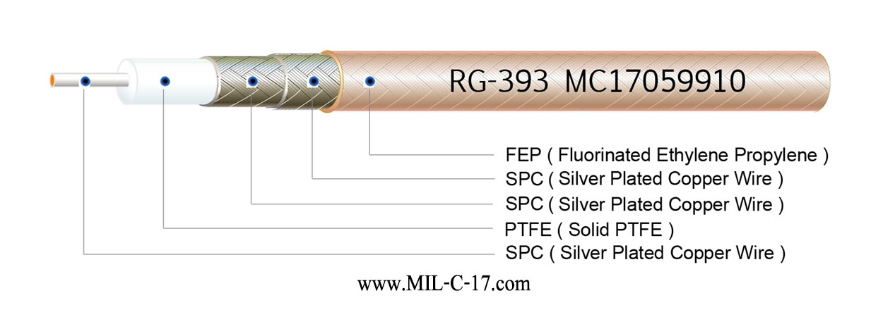M17/127-RG393 Double Braid Cable