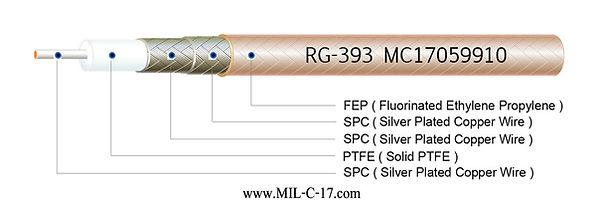 M17/127-RG393 Low PIM RG-393Double Braid RF Flexible Coaxial Cable FEP Jacket