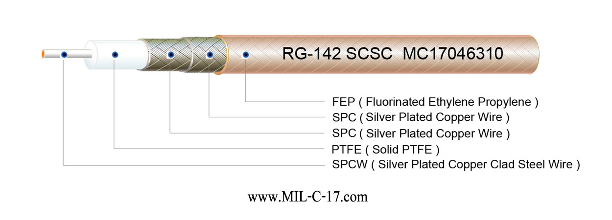 M17/60-RG142 Low PIM RG-142 Cable
