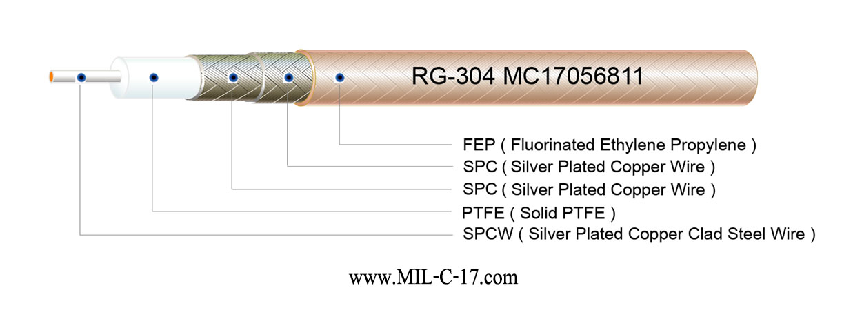RG304 Coaxial Cable