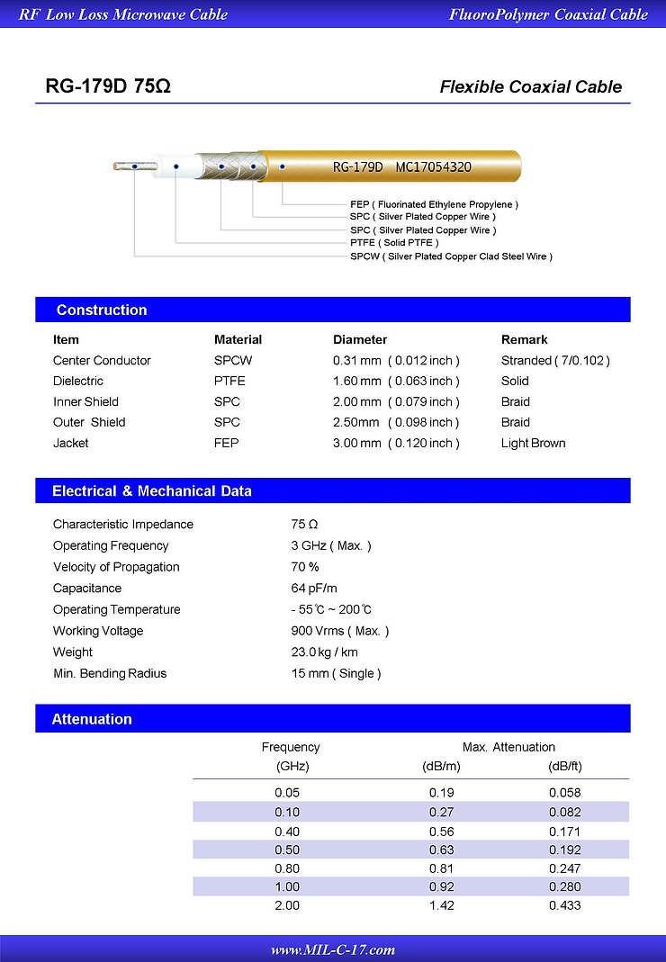 M17/94-RG179D Low PIM RG-179D Double Braid RF Flexible Coaxial Cable FEP Jacket
