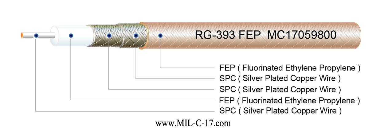 M17/127-RG393 FEP Insulation Cable