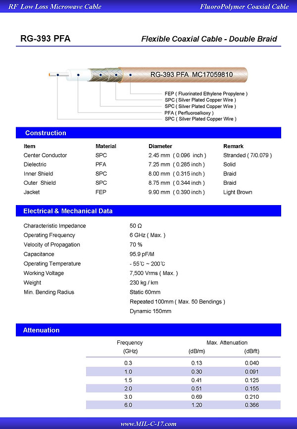 M17/127-RG393 Low PIM RG-393 PFADouble Braid RF Flexible Coaxial Cable FEP Jacket