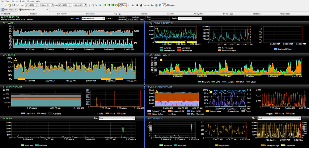 SentryOne Performance Analysis Dashboard in Full Access mode