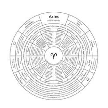 Aries Map Print