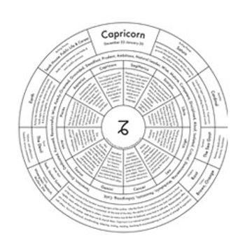 Capricorn Map Print