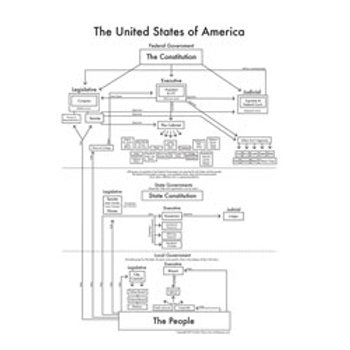 U.S. Government Map Print