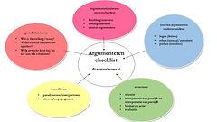 Argumenteren checklist.jpg