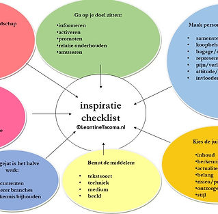 Mindmap inspiratie.jpg