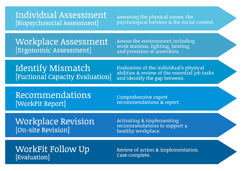 Work Fit workplace assessment