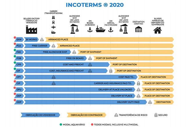 Termos_Incoterm_2020.jpg