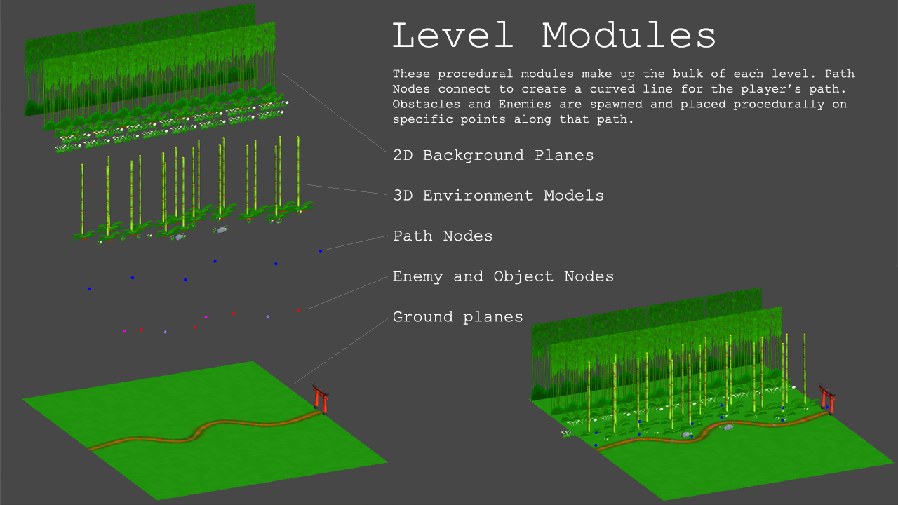 level modules.png