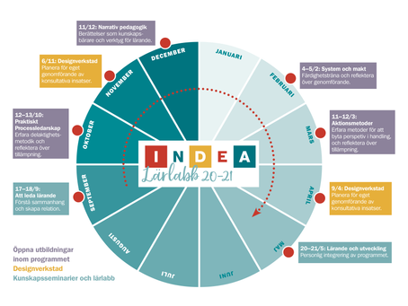Glöm inte anmäla er till INDEAs fördjupade satsning INDEA Lärlabb 20-21
