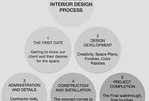 interior designer Fairmont MN