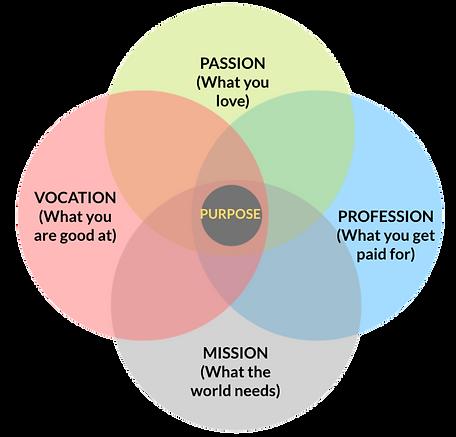 Sense of Purpose.png