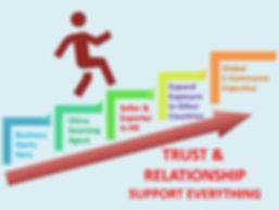Trust & Relation Support Everything.jpg